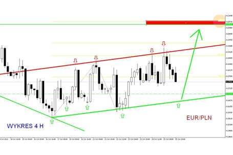 Rynek forex forum